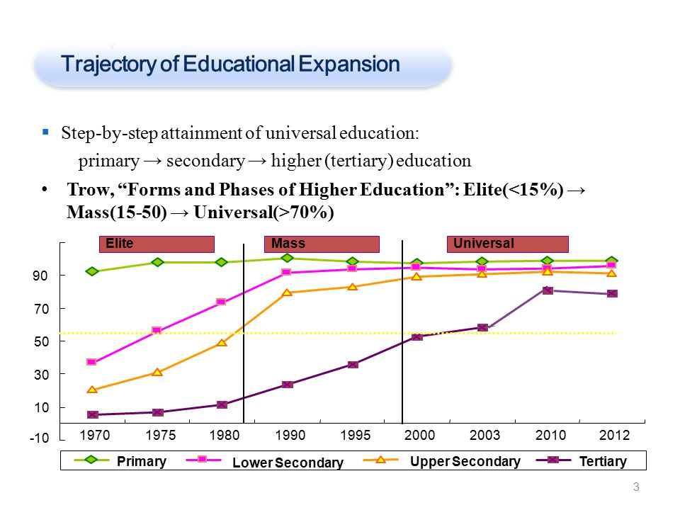 Trajectory of Educational Expansion