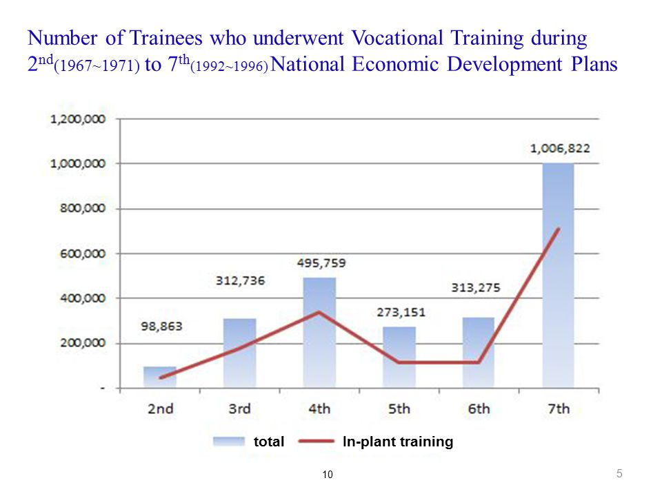 Number of Trainees who underwent Vocational Training during