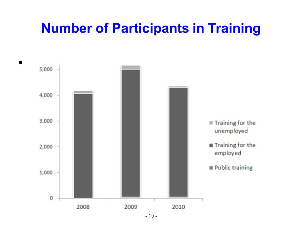 Number of Participants in Training