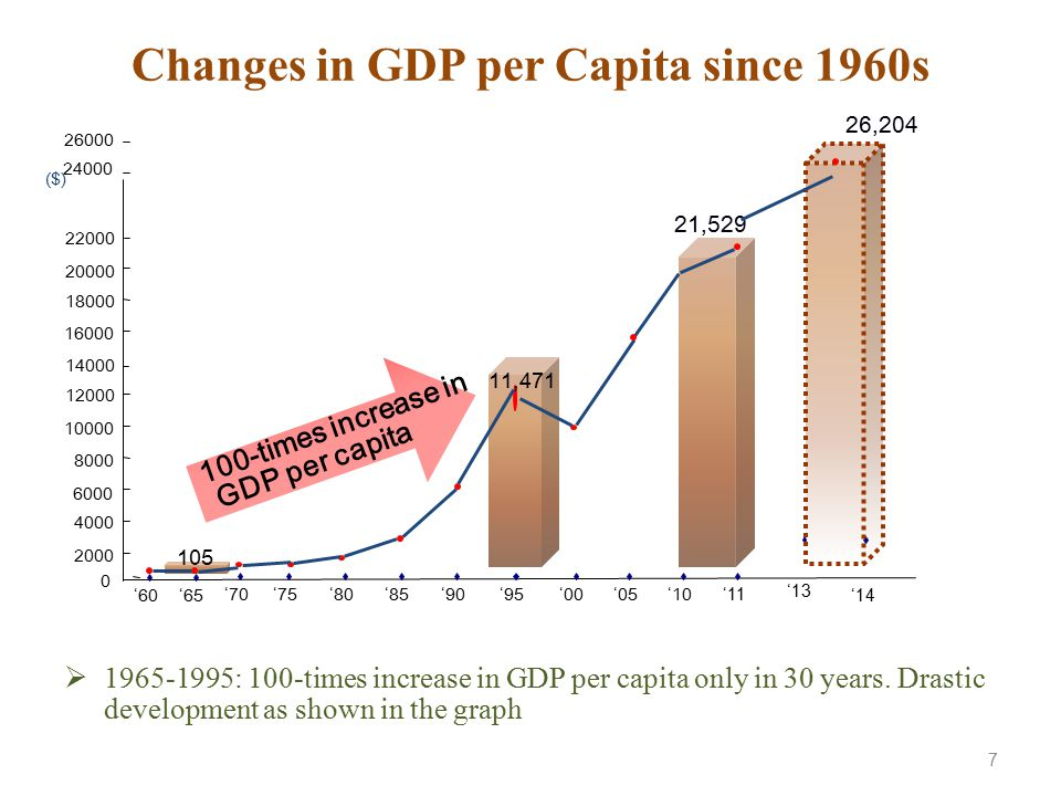 Changes in GDP per Capita since 1960s