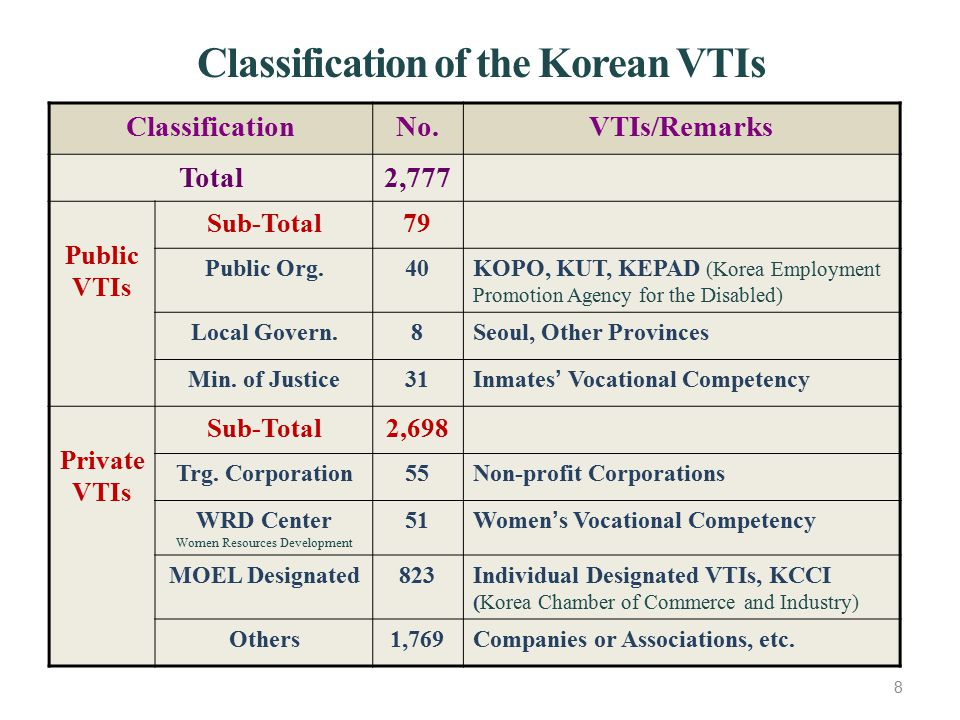 Classification of the Korean VTIs