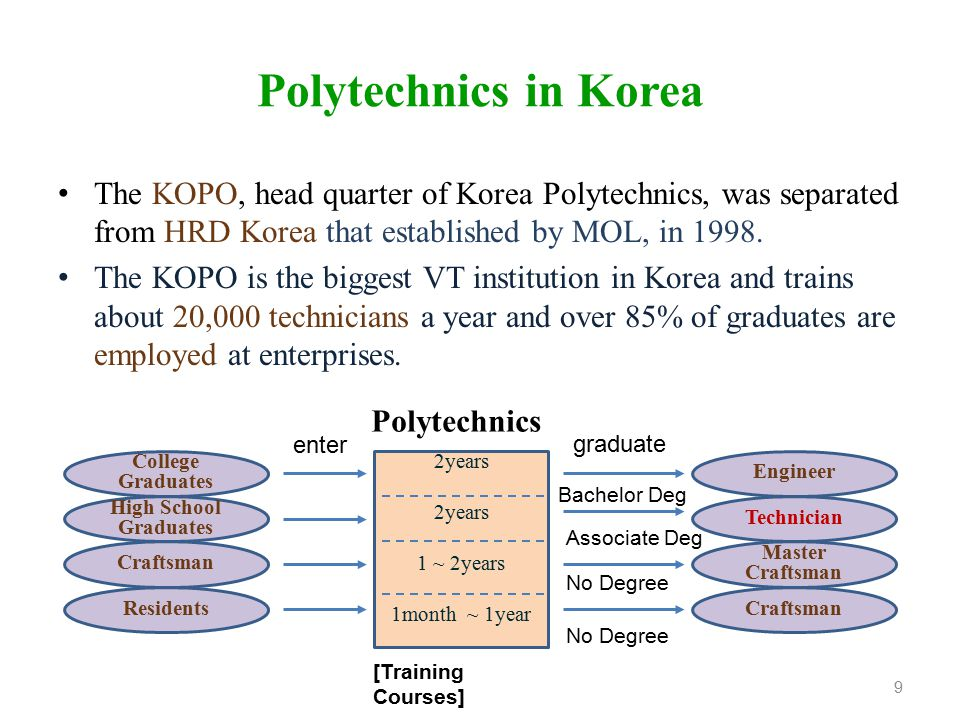 Polytechnics in Korea The KOPO, head quarter of Korea Polytechnics, was separated from HRD Korea that established by MOL, in 1998.