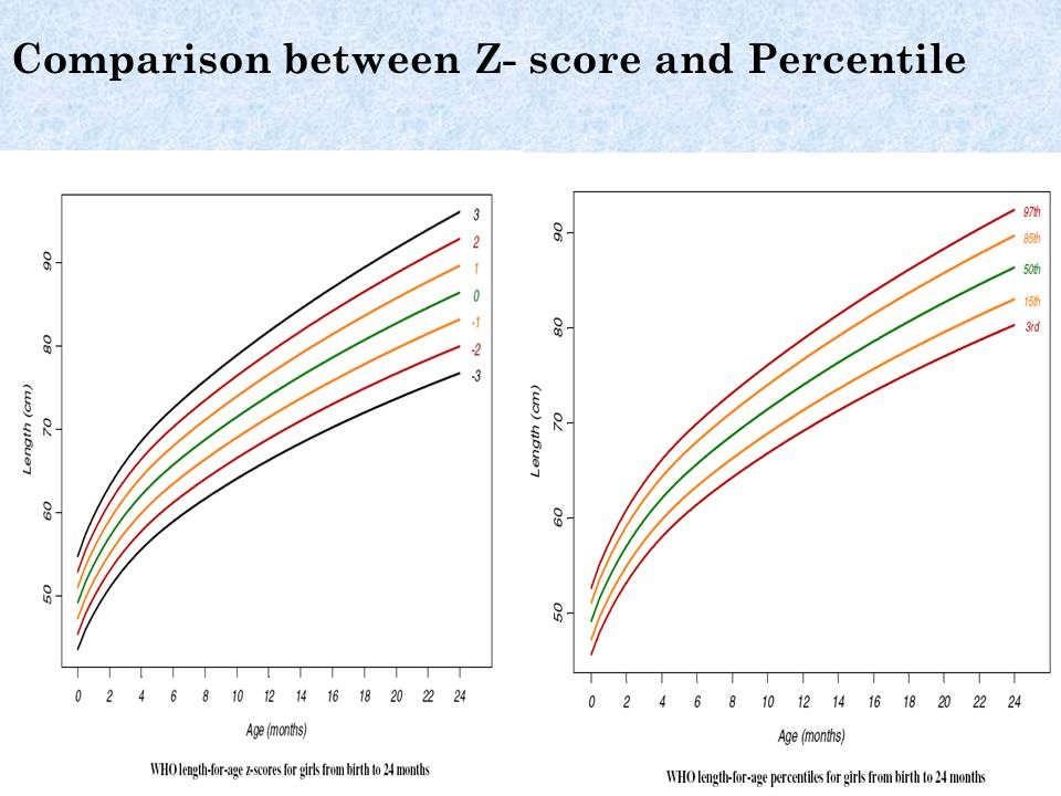 Comparison between Z- score and Percentile