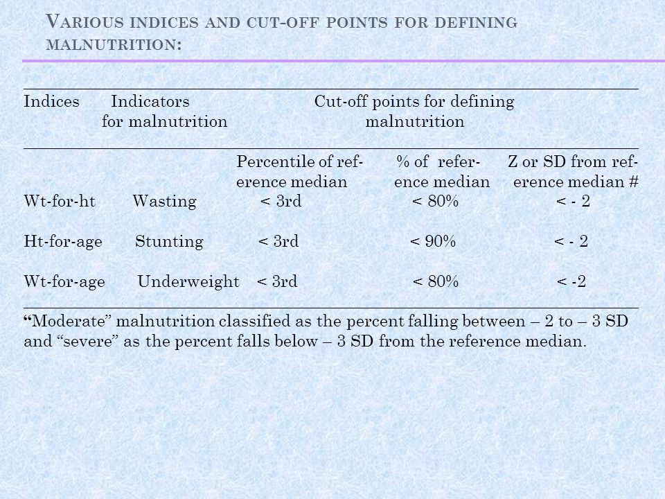 Various indices and cut-off points for defining malnutrition: