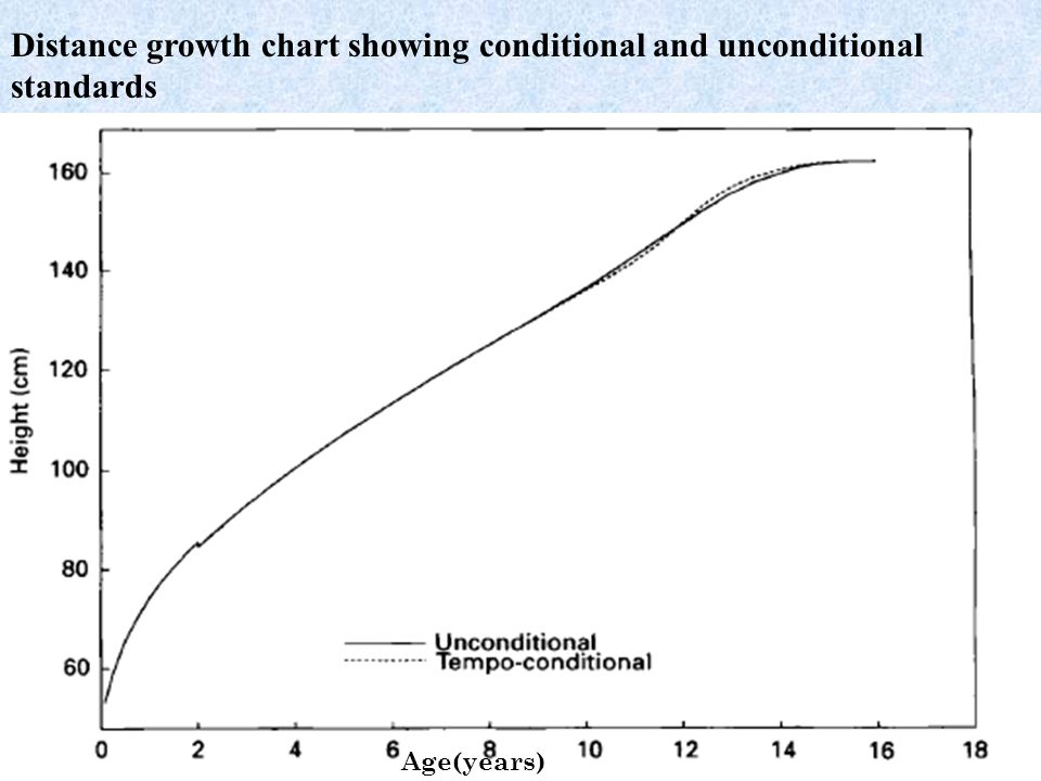 Distance growth chart showing conditional and unconditional standards