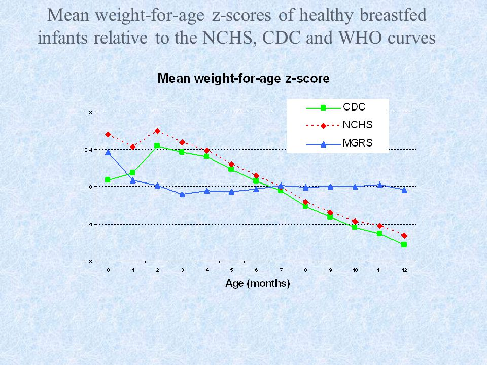 Mean weight-for-age z-scores of healthy breastfed infants relative to the NCHS, CDC and WHO curves