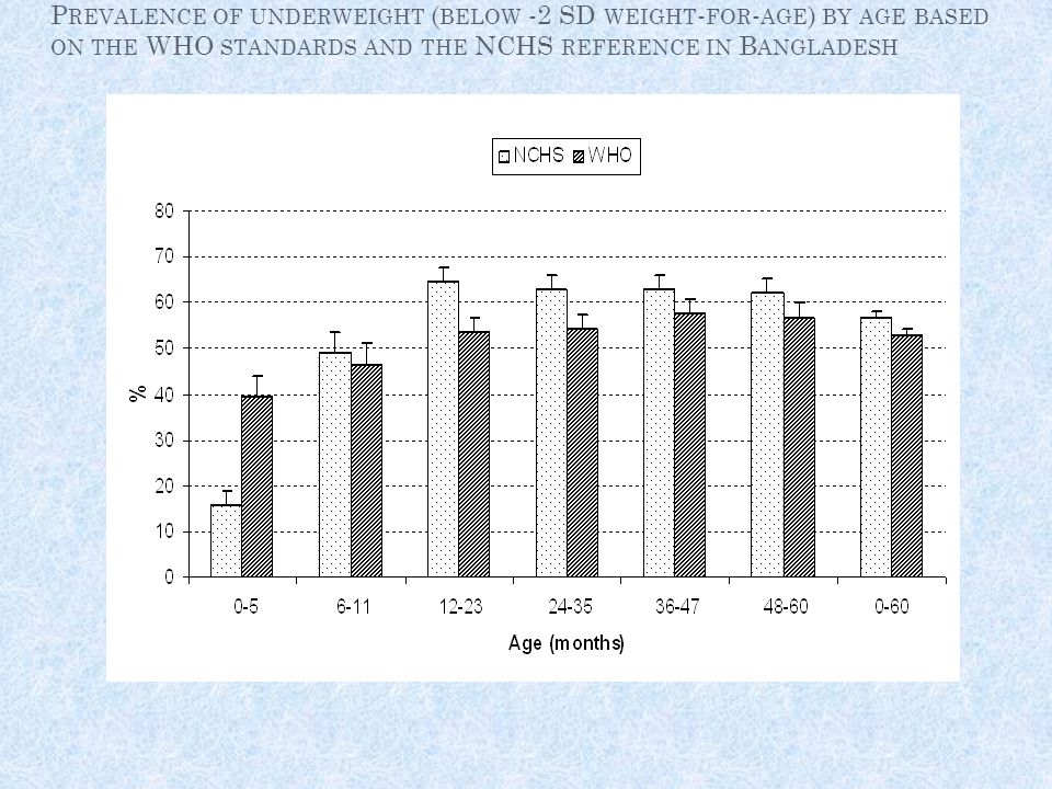 Prevalence of underweight (below -2 SD weight-for-age) by age based on the WHO standards and the NCHS reference in Bangladesh