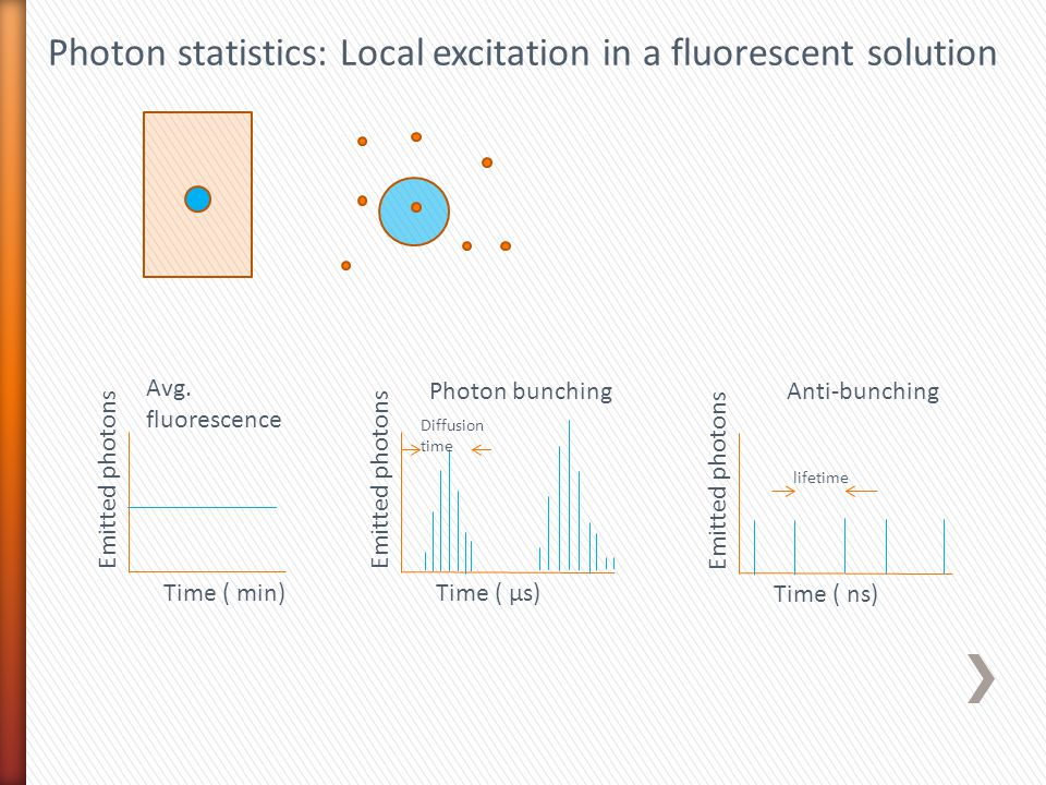 Photon statistics: Local excitation in a fluorescent solution