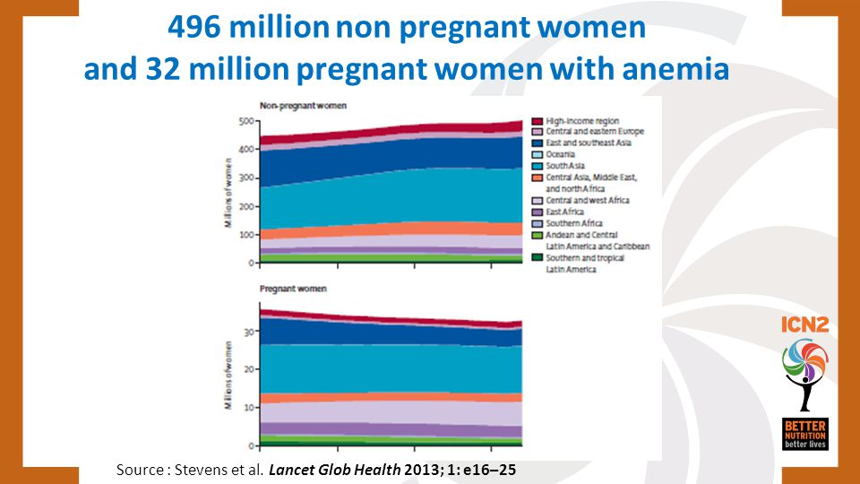 496 million non pregnant women and 32 million pregnant women with anemia