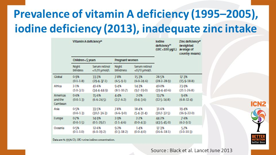 Prevalence of vitamin A deficiency (1995–2005), iodine deficiency (2013), inadequate zinc intake (2005),