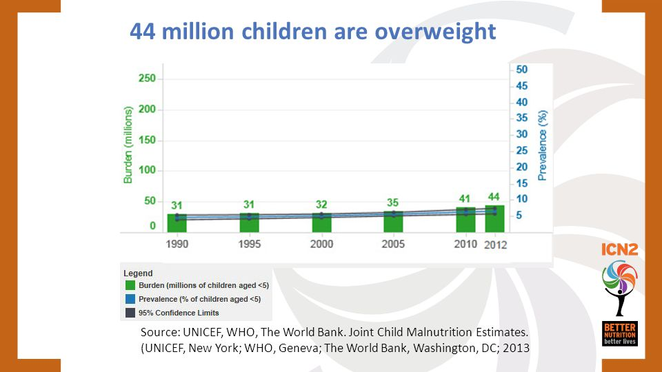 44 million children are overweight
