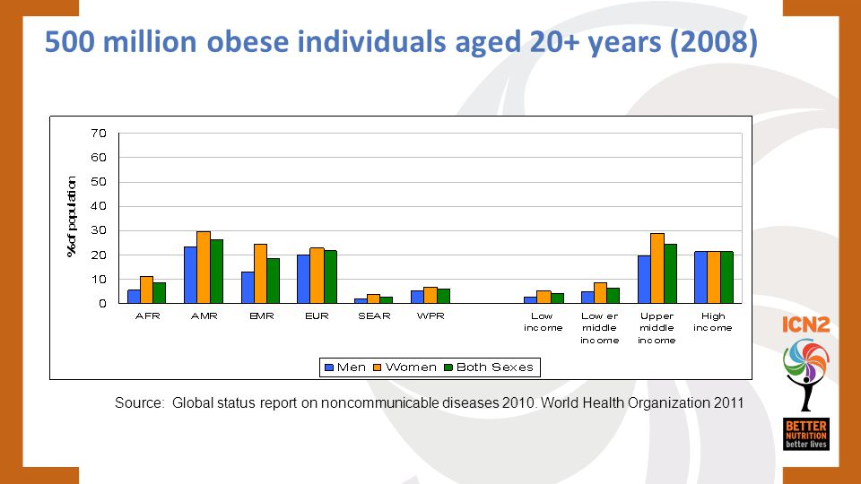500 million obese individuals aged 20+ years (2008)