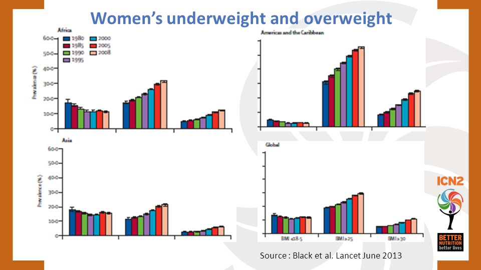 Women's underweight and overweight