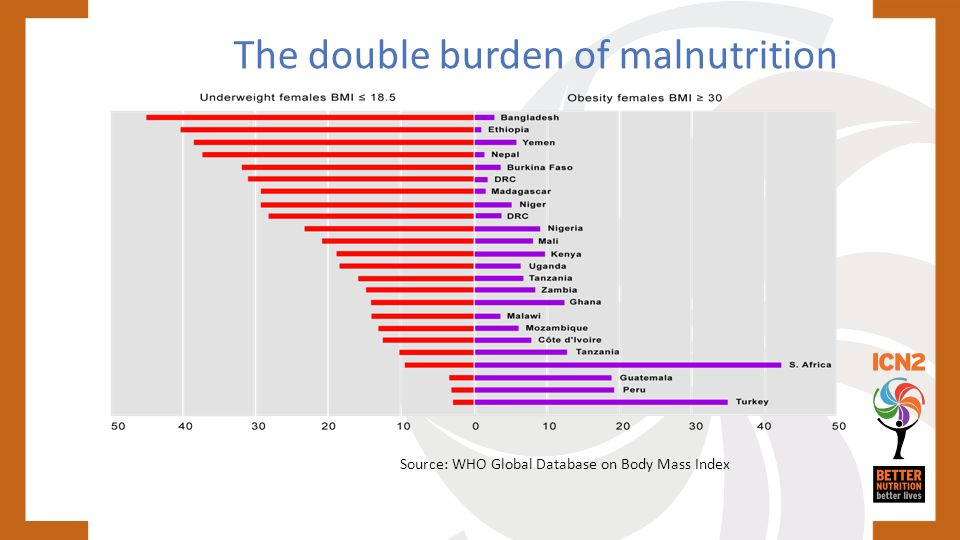 The double burden of malnutrition