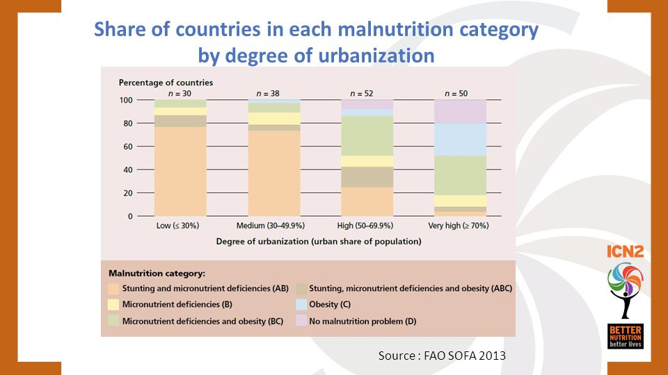 Share of countries in each malnutrition category by degree of urbanization