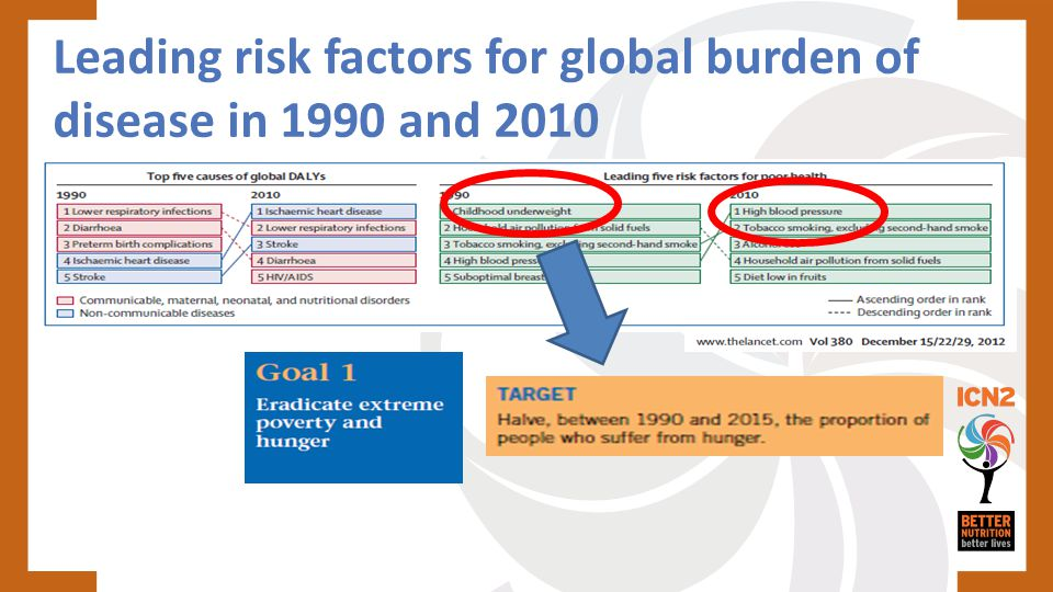 Leading risk factors for global burden of disease in 1990 and 2010