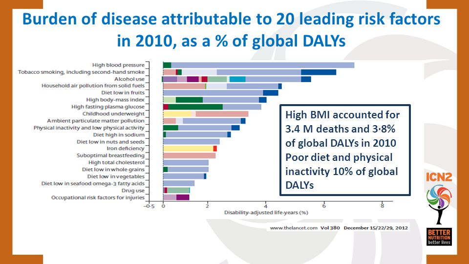 Burden of disease attributable to 20 leading risk factors in 2010, as a % of global DALYs