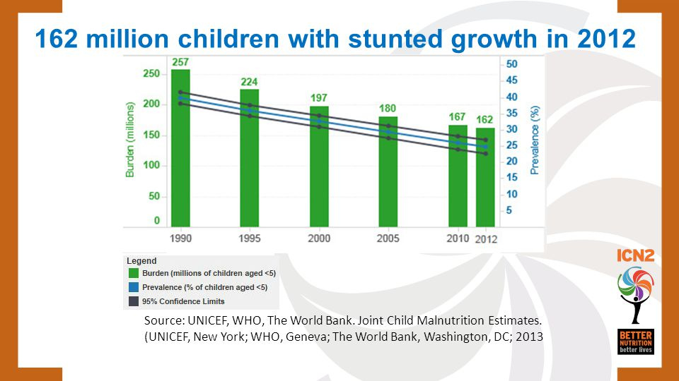 162 million children with stunted growth in 2012