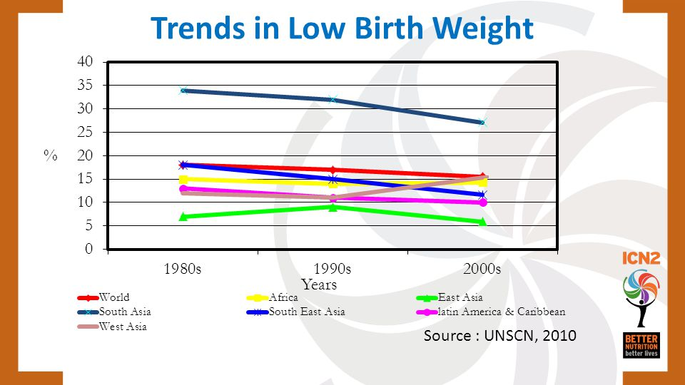 Trends in Low Birth Weight