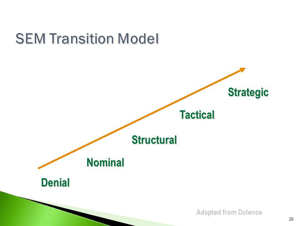 SEM Transition Model Strategic Tactical Structural Nominal Denial