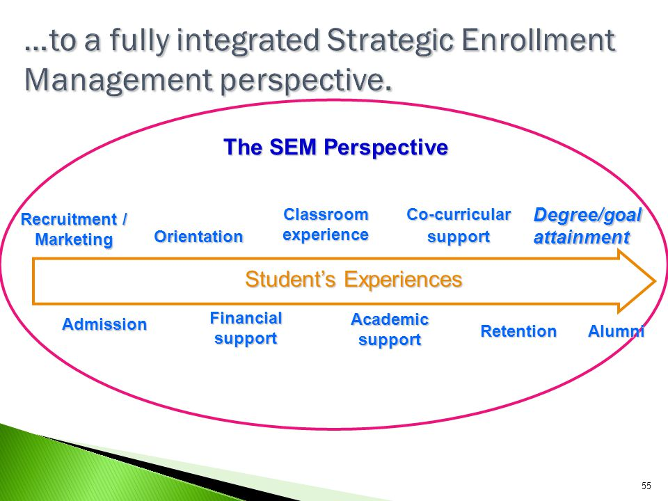 …to a fully integrated Strategic Enrollment Management perspective.