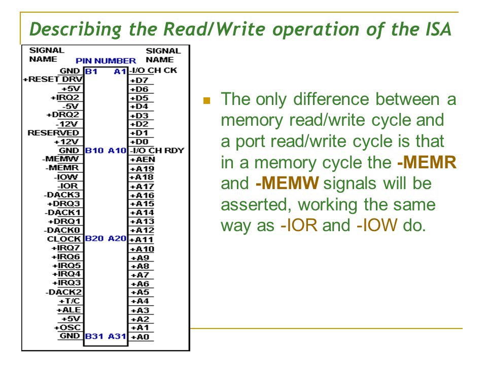 Describing the Read/Write operation of the ISA