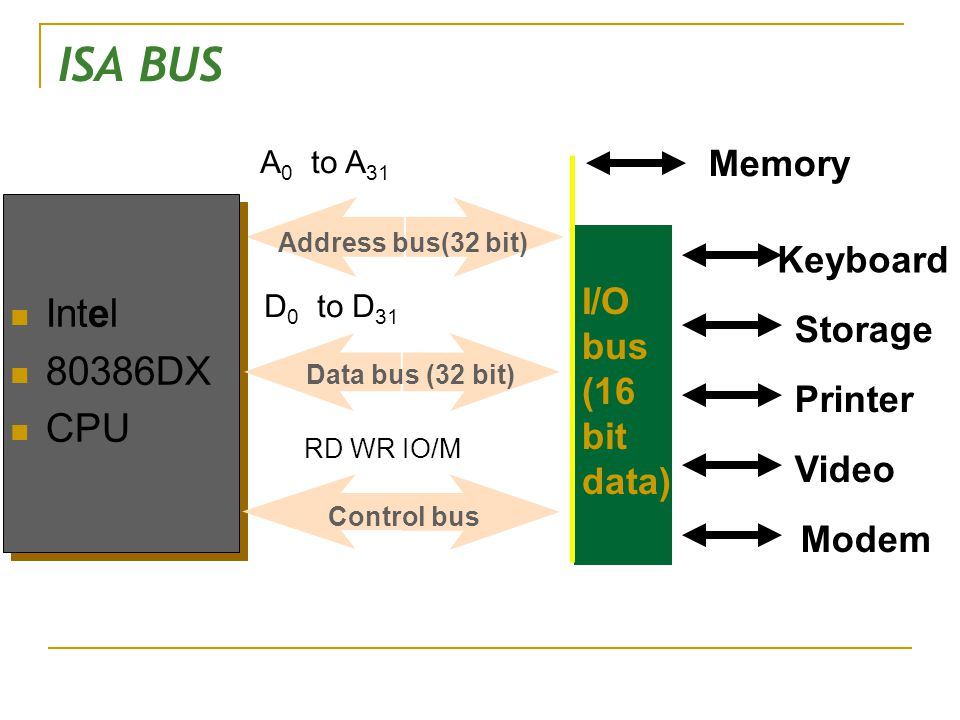 ISA BUS Intel 80386DX CPU Memory Keyboard I/O bus (16 bit data)