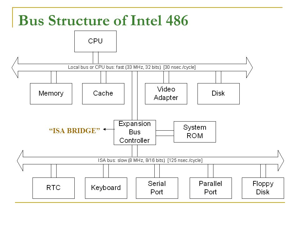 Bus Structure of Intel 486 ISA BRIDGE