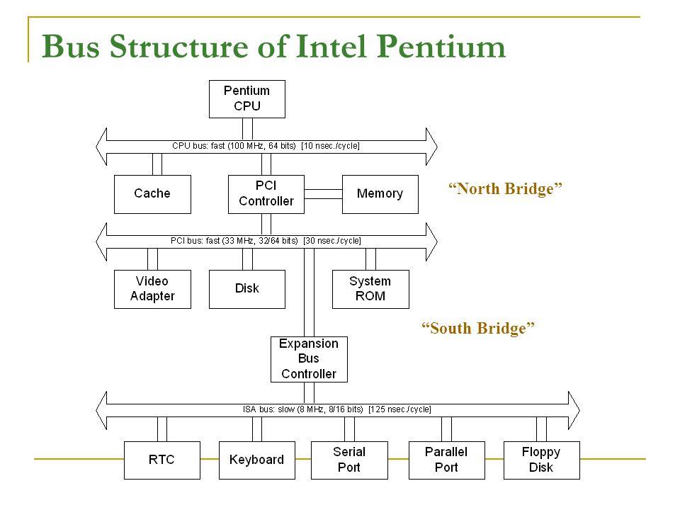Bus Structure of Intel Pentium