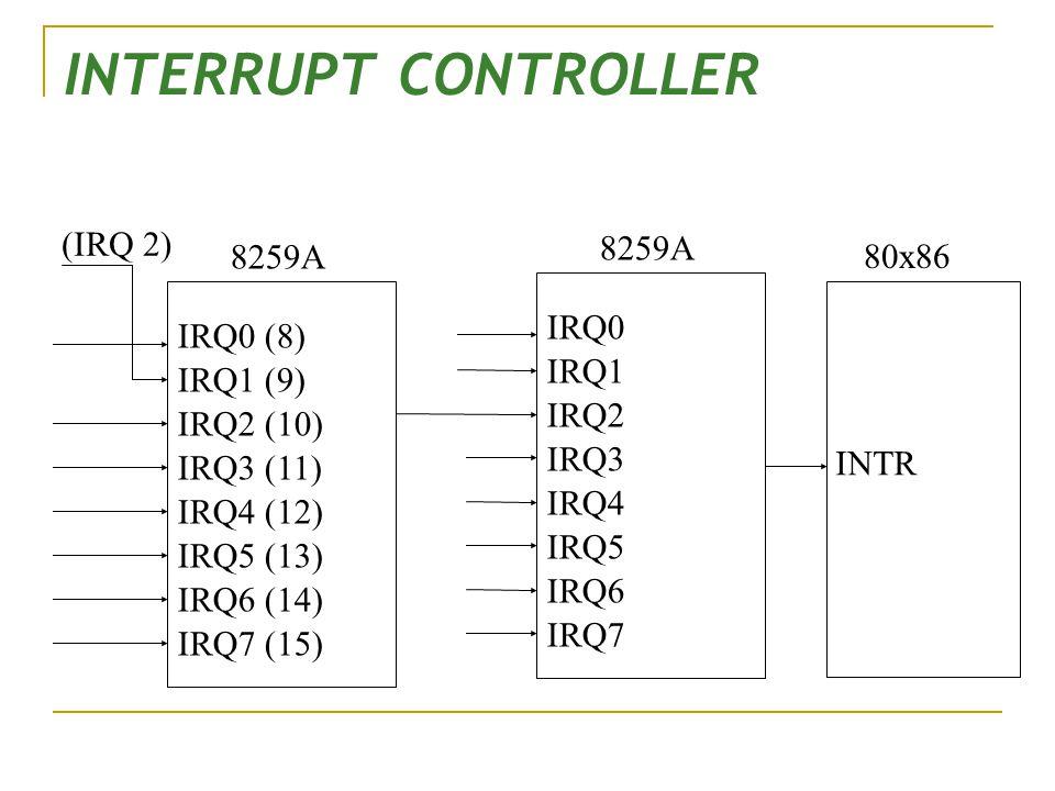 INTERRUPT CONTROLLER (IRQ 2) 8259A 8259A 80x86 IRQ0 IRQ0 (8) IRQ1