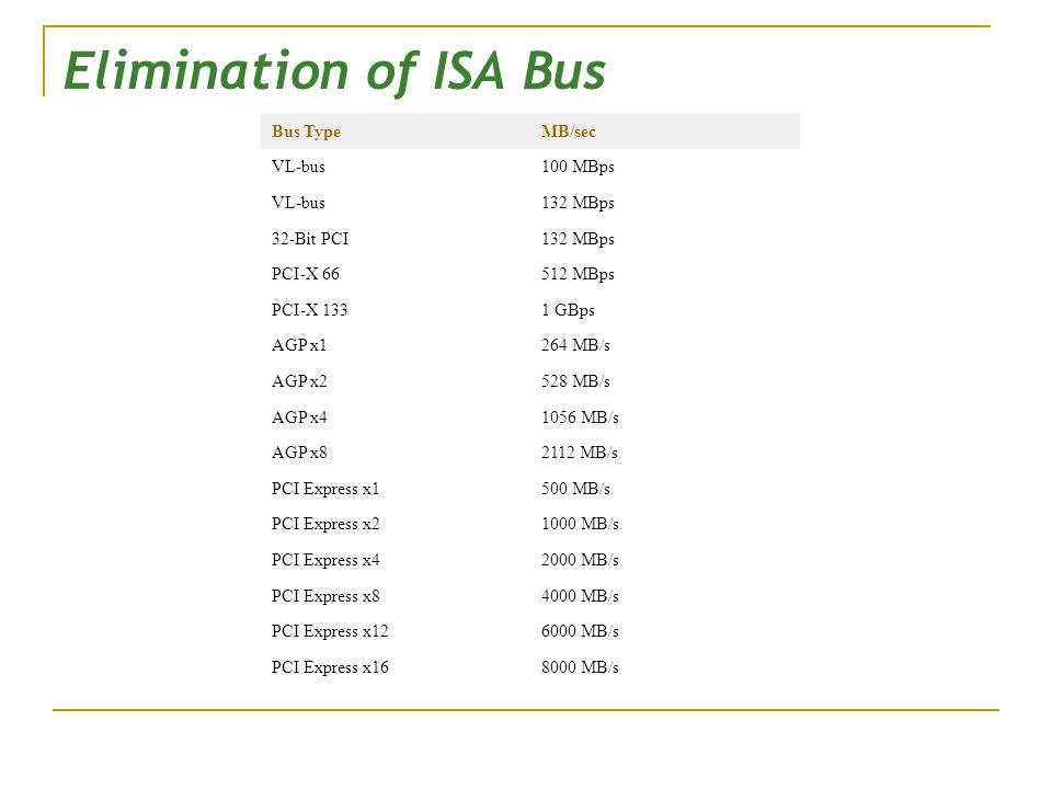 Elimination of ISA Bus Bus Type MB/sec VL-bus 100 MBps 132 MBps