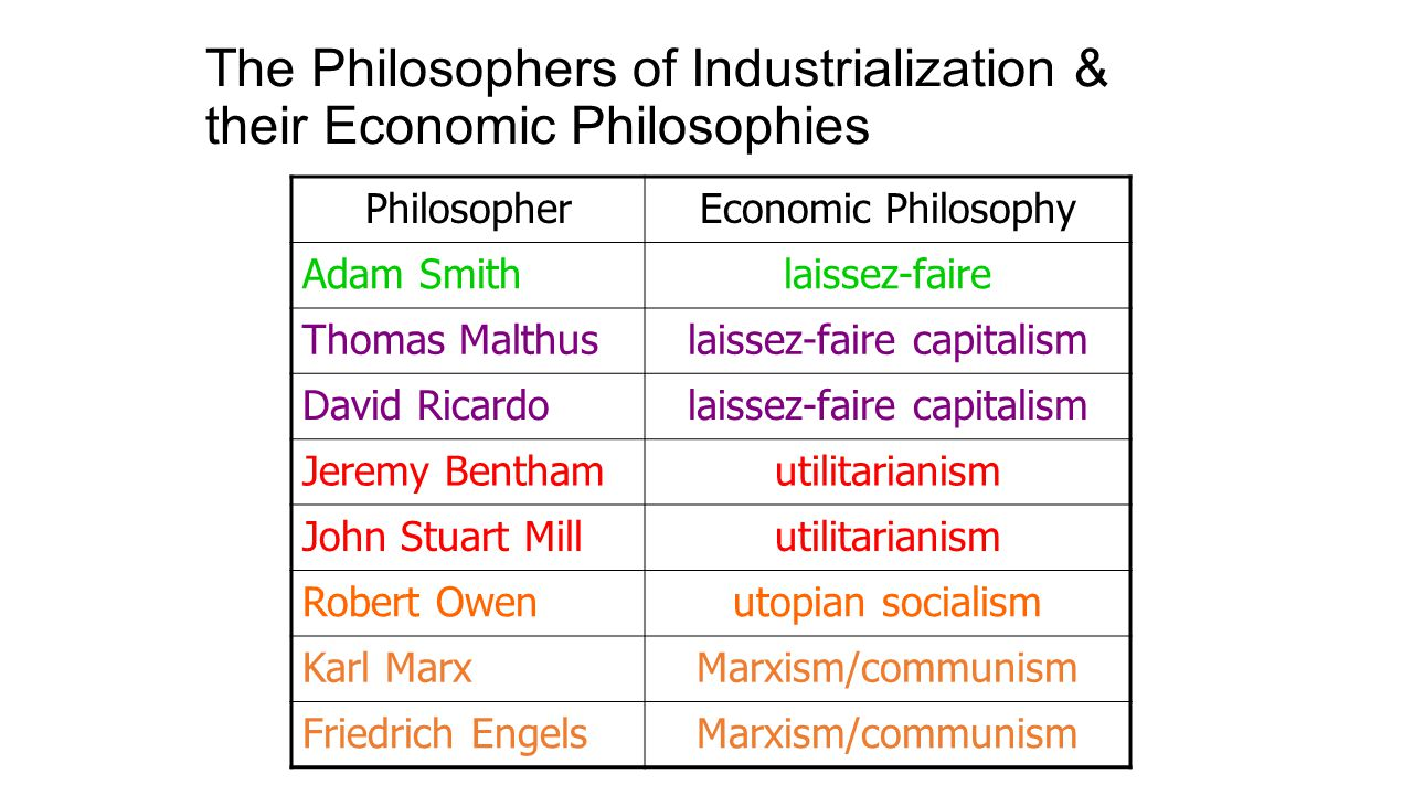 The Philosophers of Industrialization & their Economic Philosophies