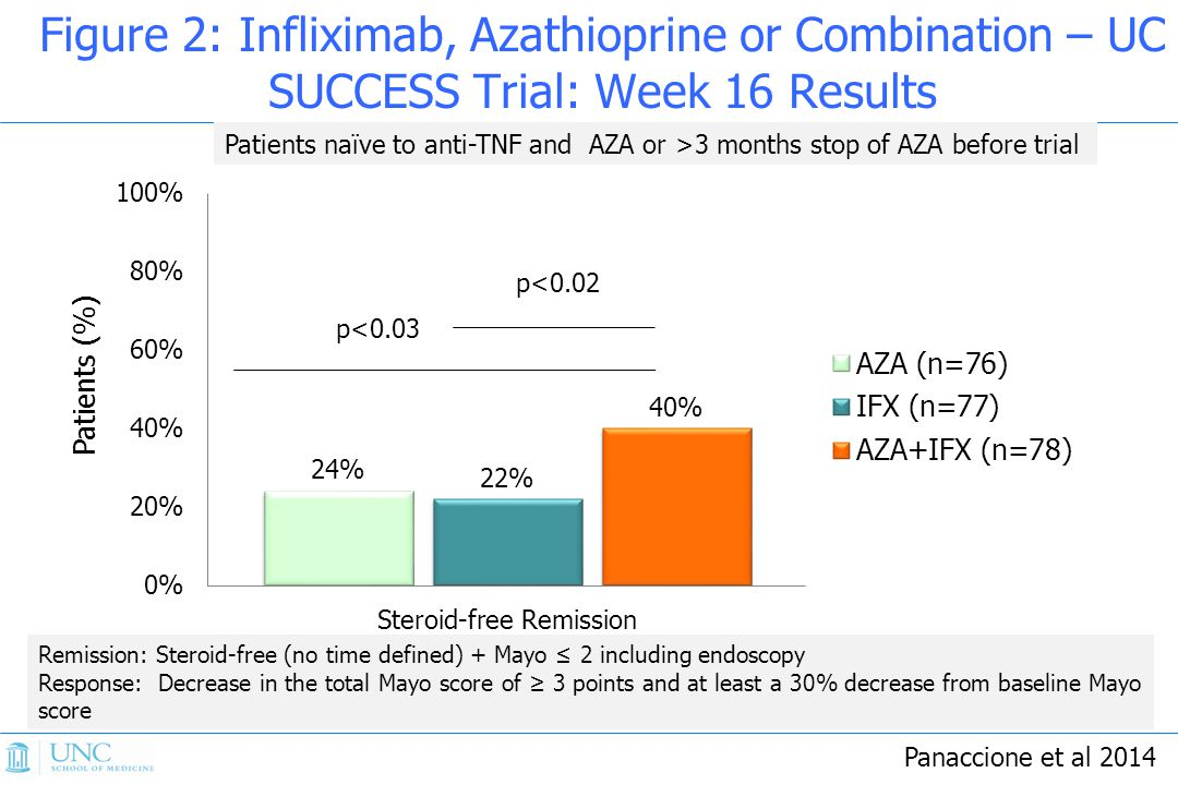 Figure 2: Infliximab, Azathioprine or Combination – UC SUCCESS Trial: Week 16 Results