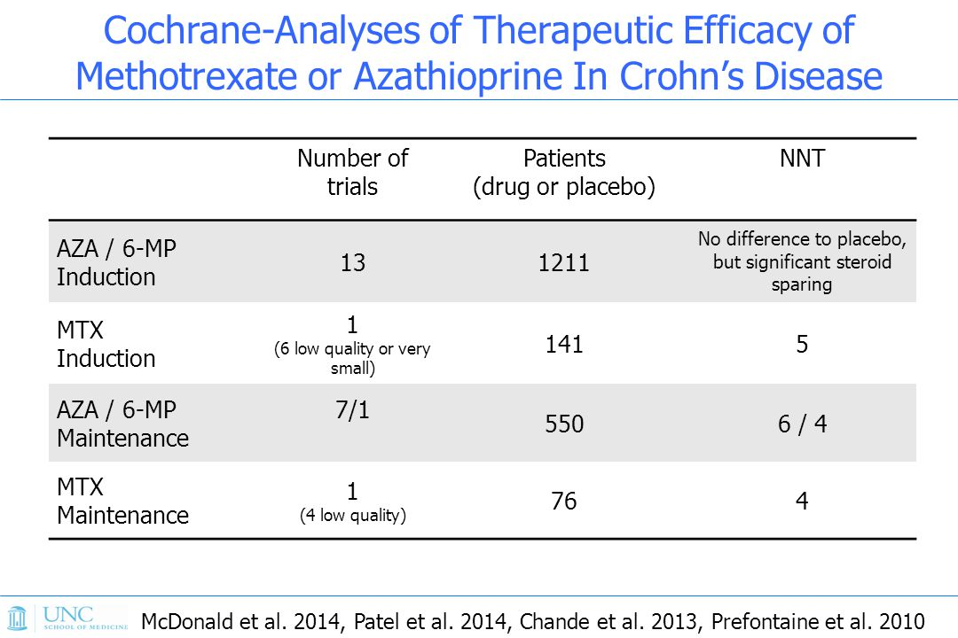 Cochrane-Analyses of Therapeutic Efficacy of Methotrexate or Azathioprine In Crohn's Disease