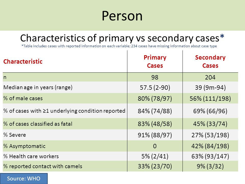 Characteristics of primary vs secondary cases*