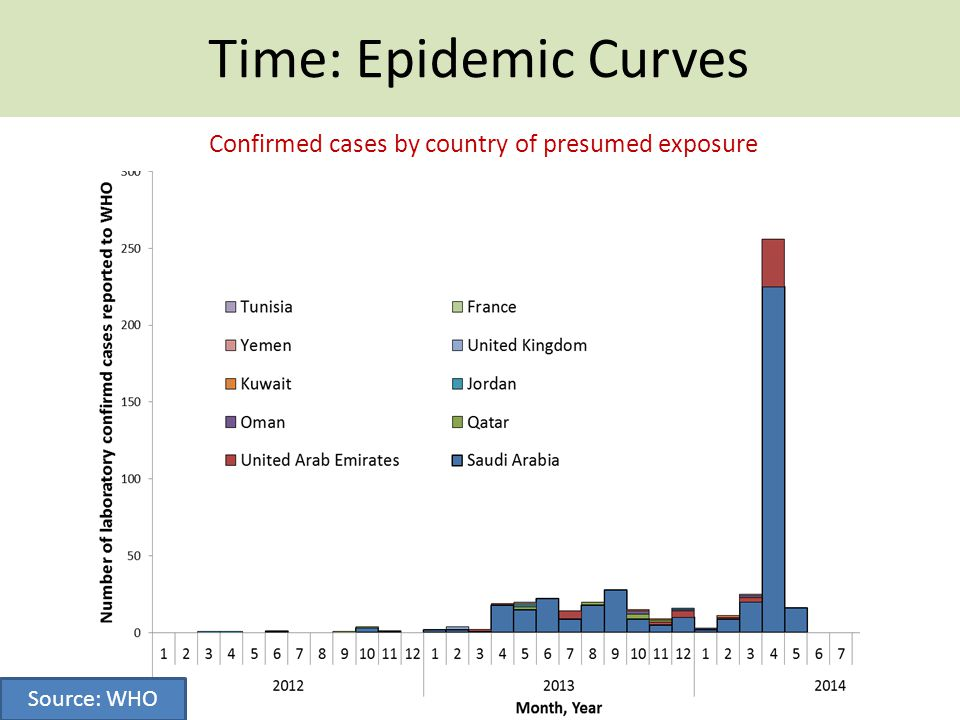 Confirmed cases by country of presumed exposure