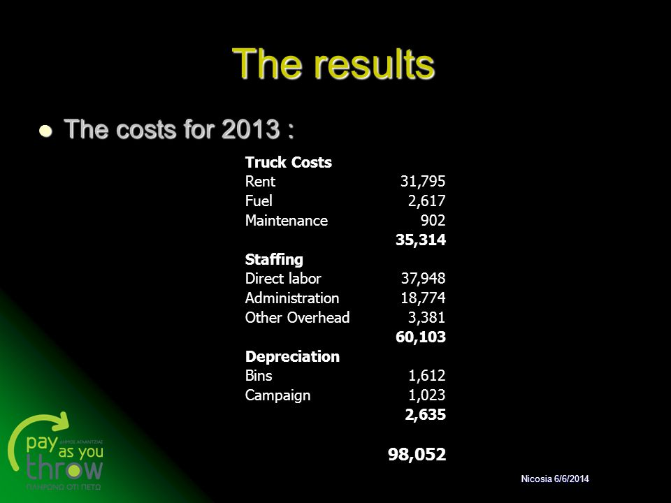 The results The costs for 2013 : 98,052 Truck Costs Rent 31,795 Fuel