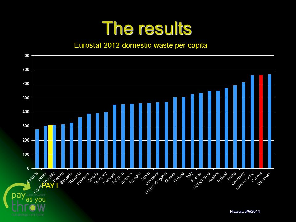 The results Eurostat 2012 domestic waste per capita PAYT