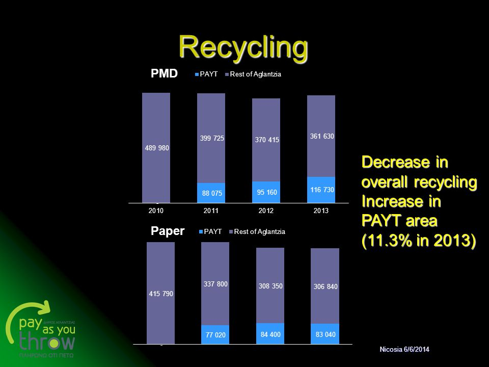 Recycling Decrease in overall recycling