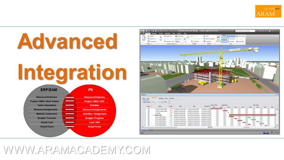 Advanced Integration WWW.ARAMACADEMY.COM