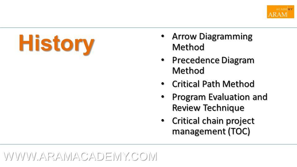 History WWW.ARAMACADEMY.COM Arrow Diagramming Method