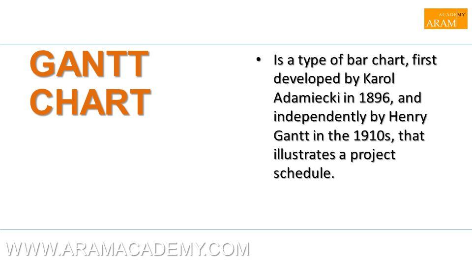 GANTT CHART WWW.ARAMACADEMY.COM