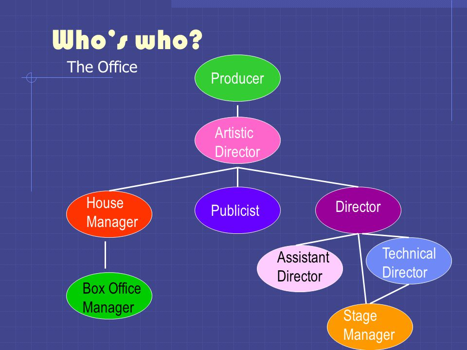 Who's who The Office Producer Artistic Director House Director