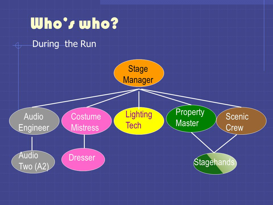 Who's who During the Run Stage Manager Property Master Audio Engineer