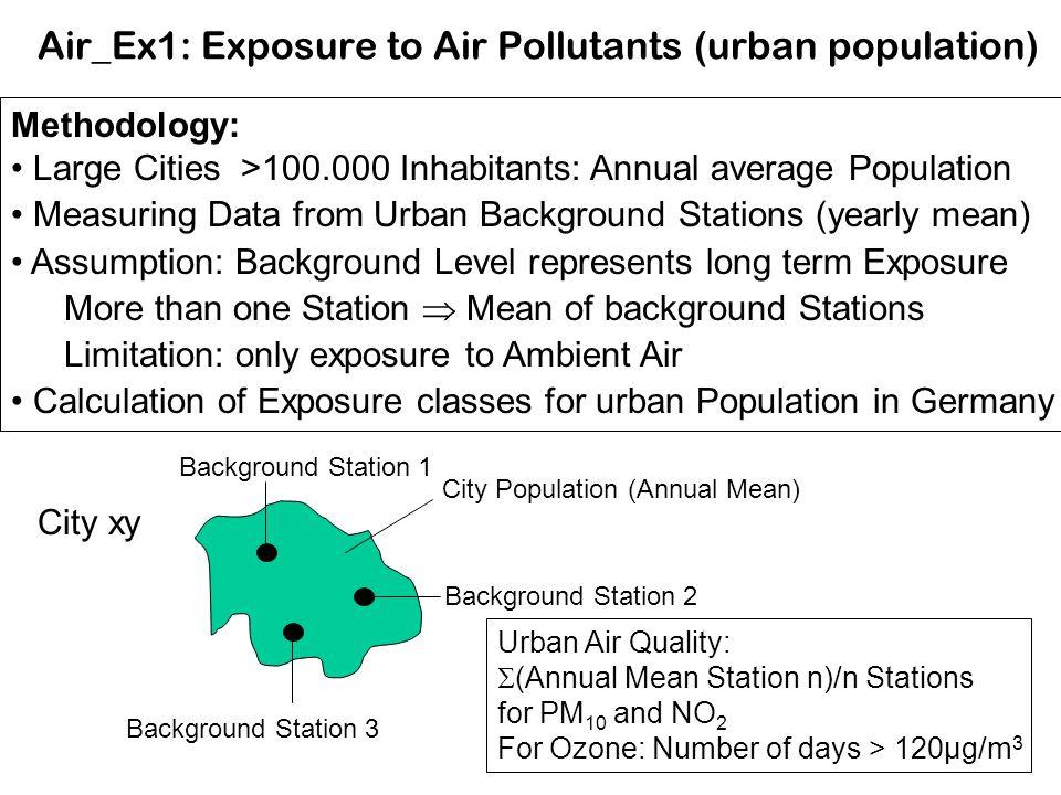 Air_Ex1: Exposure to Air Pollutants (urban population)