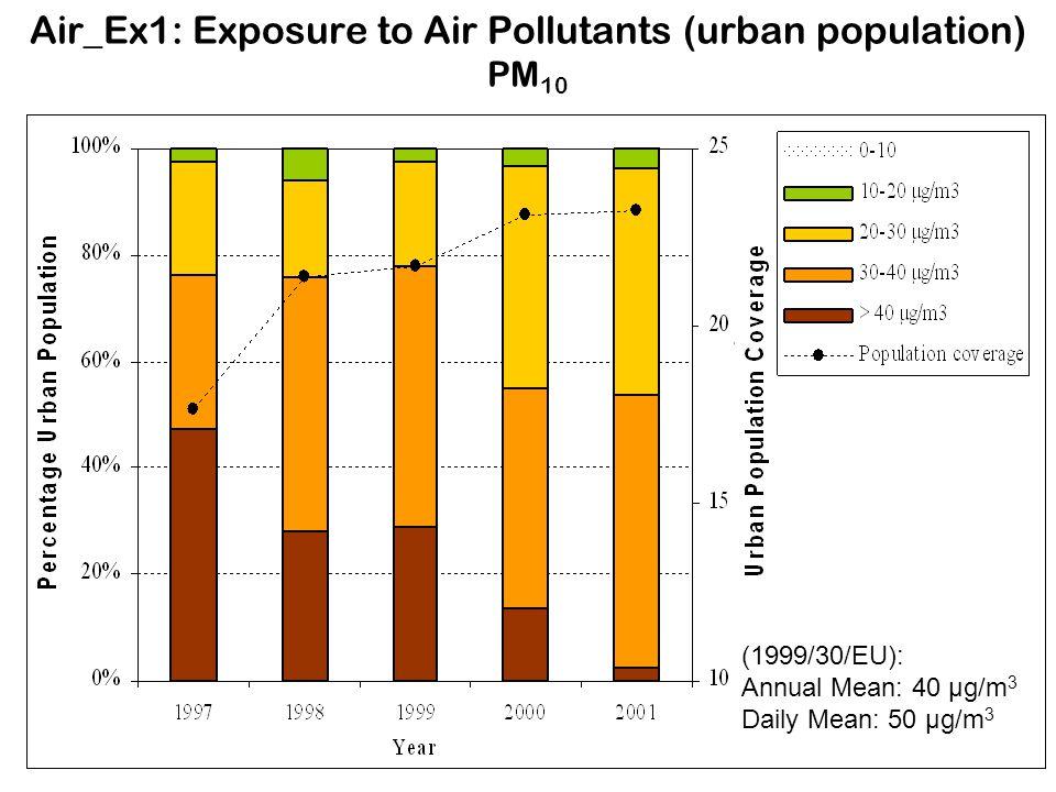 Air_Ex1: Exposure to Air Pollutants (urban population) PM10