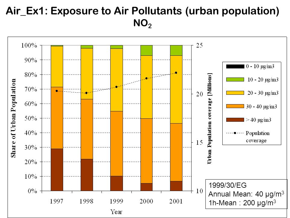 Air_Ex1: Exposure to Air Pollutants (urban population) NO2