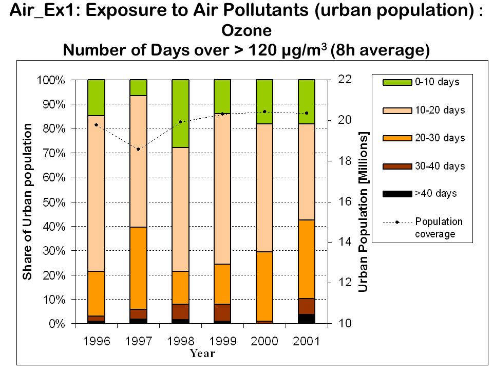 Air_Ex1: Exposure to Air Pollutants (urban population) : Ozone Number of Days over > 120 µg/m3 (8h average)