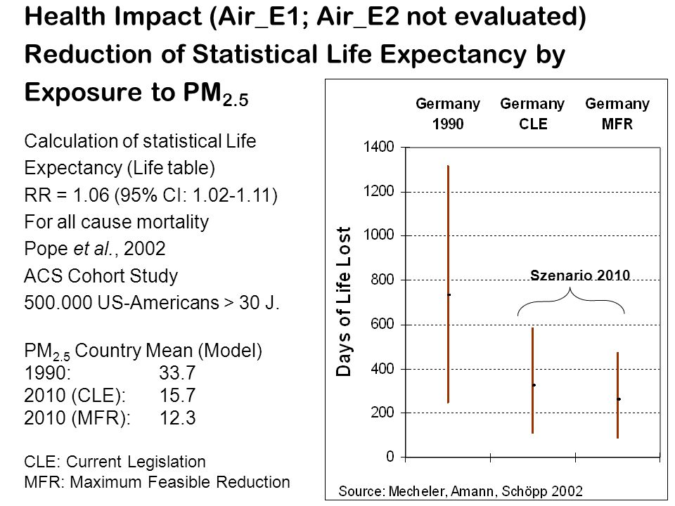 Health Impact (Air_E1; Air_E2 not evaluated) Reduction of Statistical Life Expectancy by Exposure to PM2.5
