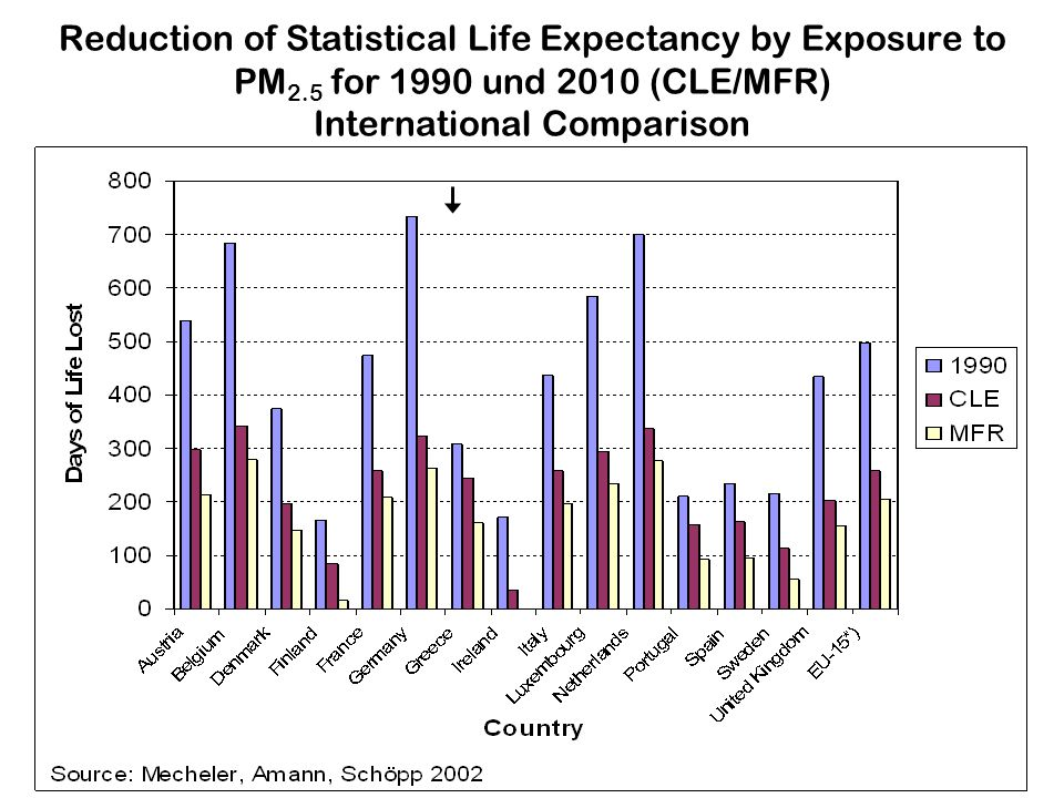Reduction of Statistical Life Expectancy by Exposure to PM2